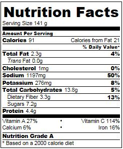 Roasted Sugar Snap Pea Nutrition Facts
